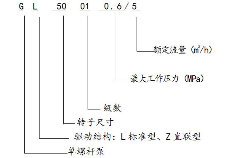 单螺杆输送泵